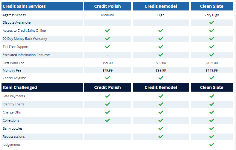 How_much_does_Credit_Saints_cost credit polish credit remodel clean slate credit repair restoration