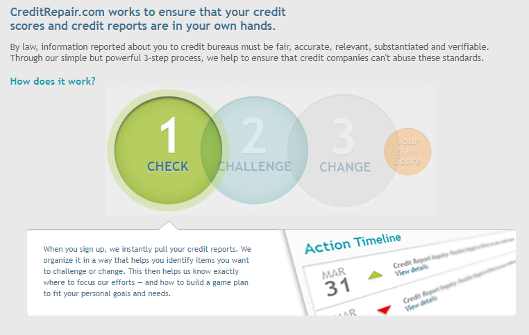 creditrepair.com review 3 step process check challenge change