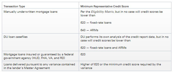 fannie_mae_credit_score_minimum