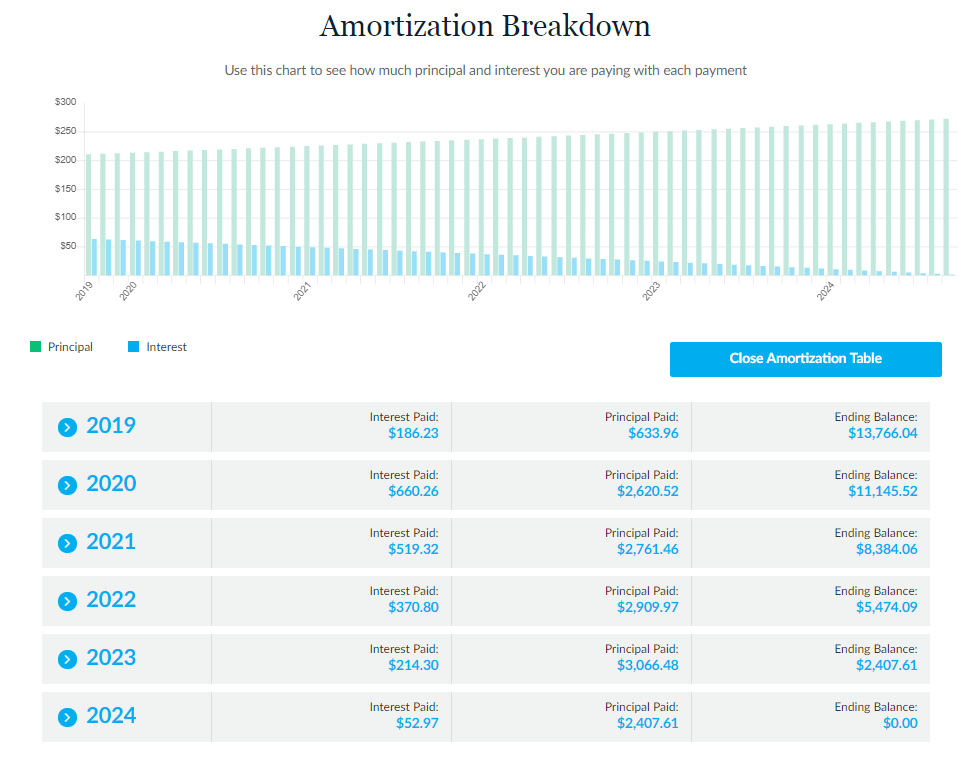 lendingtree auto loan review amortization breakdown calculator