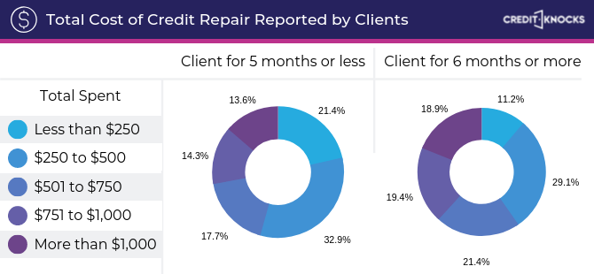 How long does credit repair take? How long to repair credit? How long does it take to repair bad credit? How long does it take to repair your credit?
