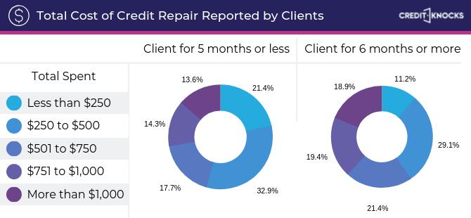 Cost of Credit Repair Statistics