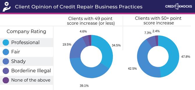 Credit Repair Business Practices Statistics