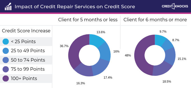Credit Score Gains Statistics from Credit Repair Services