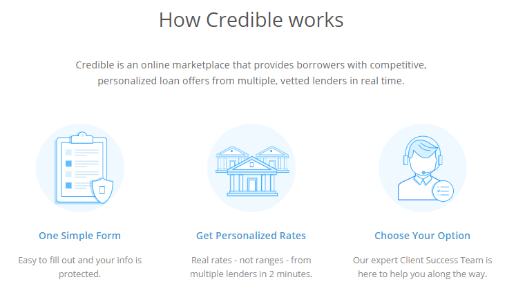 how do discover personal loans work
