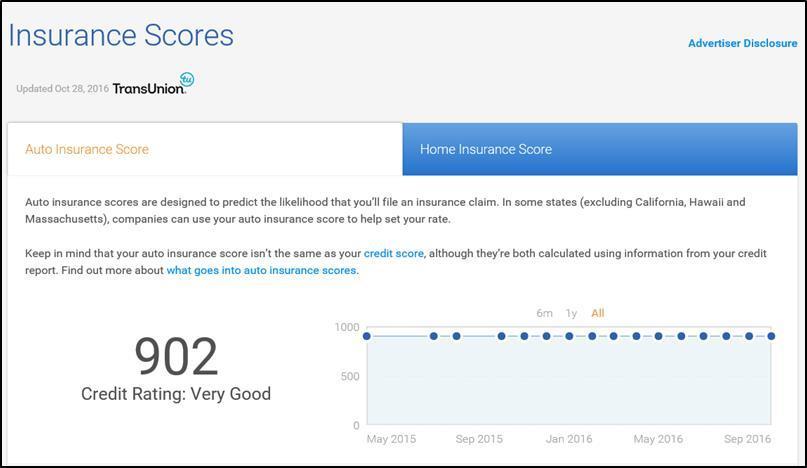 insurance score example