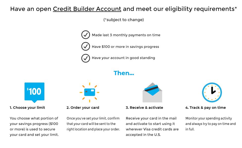 self secured credit card, self visa