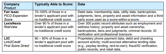 FICO_Expansion_Score,_RiskView_Score,_Link2Credit_Score_Data