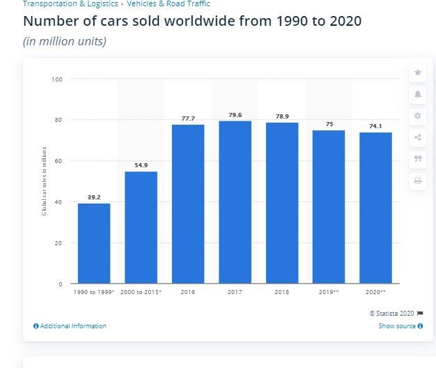 number of autos sold world wide